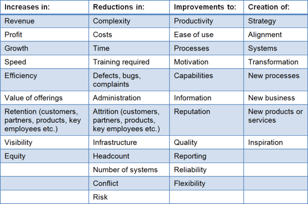 Table of Software Implementation Outcomes