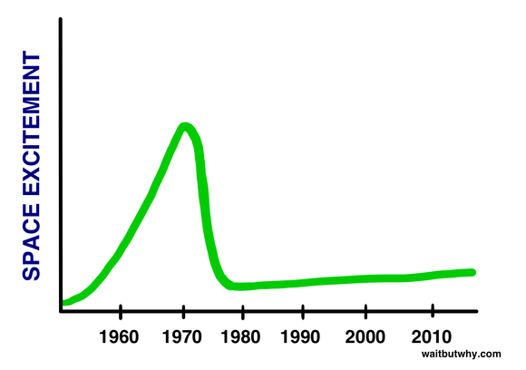 space excitement graph