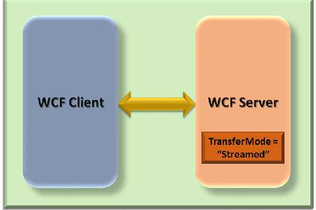 WCF Streaming