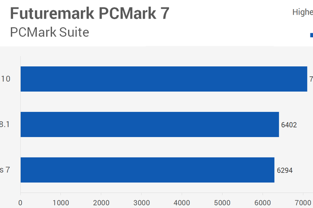 windows10 performance comparison
