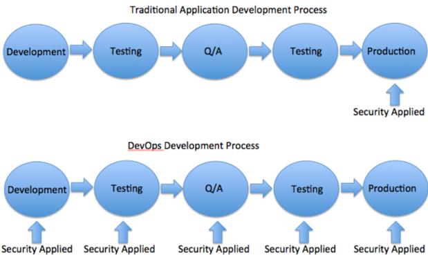 090315 devops security chart
