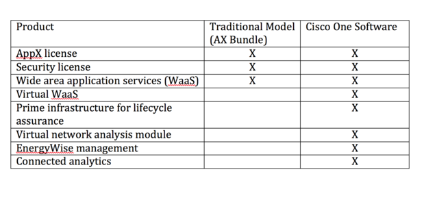 How Cisco's new ONE Software pricing model will affect