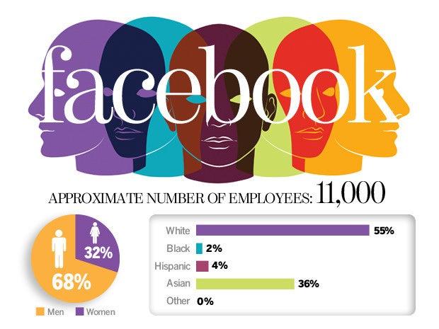 Facebook diversity numbers