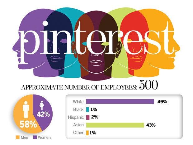 Pinterest Diversity Numbers