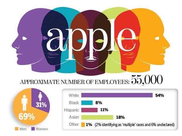 Apple Diversity Numbers