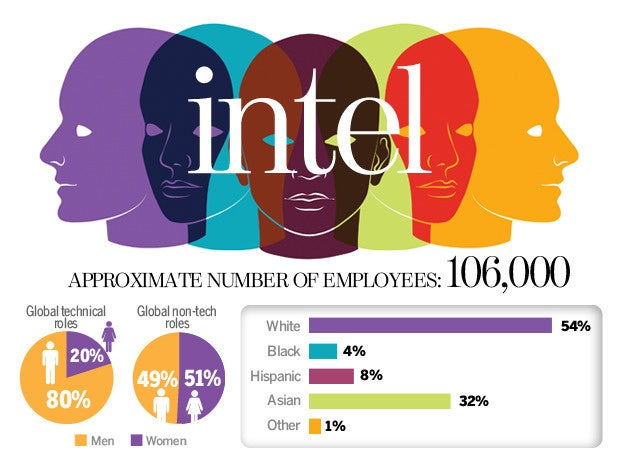 Intel Diversity Numbers