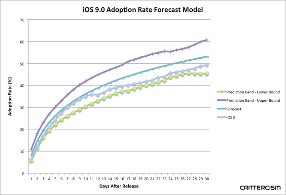 crittercism ios 9 adoption chart