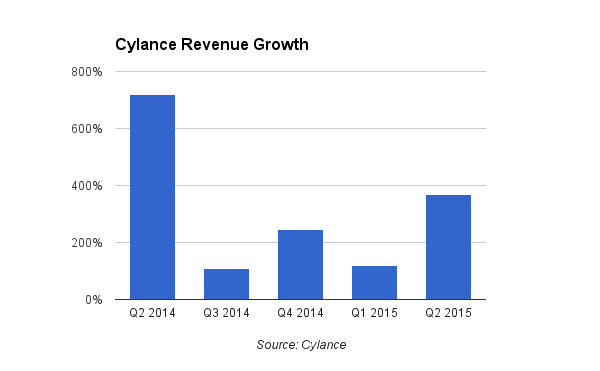 cylance revenue growth