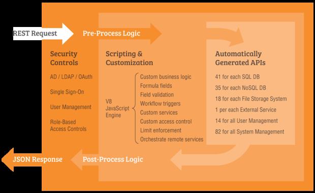 DreamFactory API flow