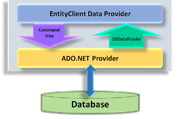EntityClient Data Provider