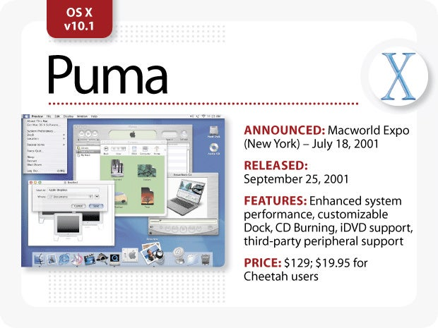 The Evolution of Mac OS X [Puma]