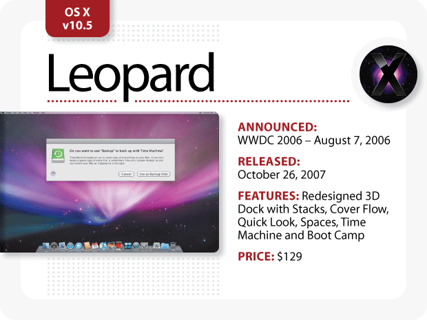 The Evolution of Mac OS X [Leopard]