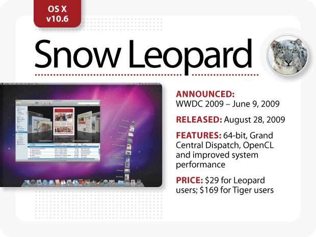 The Evolution of Mac OS X [Snow Leopard]