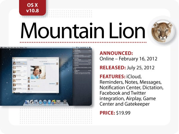 The Evolution of Mac OS X [Mountain Lion]