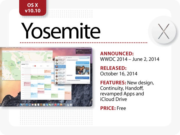 The Evolution of Mac OS X [Yosemite]