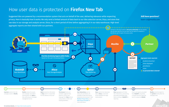 firefox new tab data protection