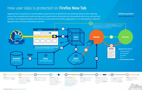 firefox new tab data protection