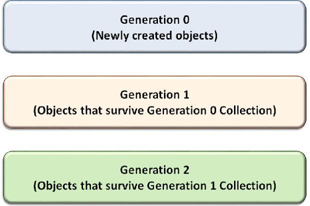 Best practices to facilitate garbage collection in .Net