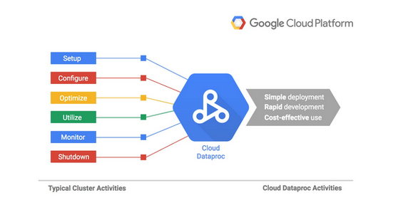 google cloud dataproc