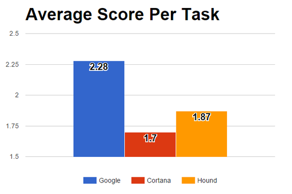 google hound cortana average score