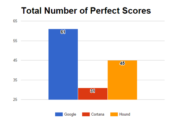 google hound cortana perfect scores