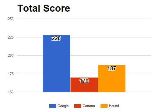 google hound cortana total score