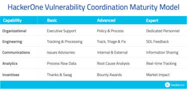 hackerone vulnerabilitycoordination maturitymodel tablegraphic