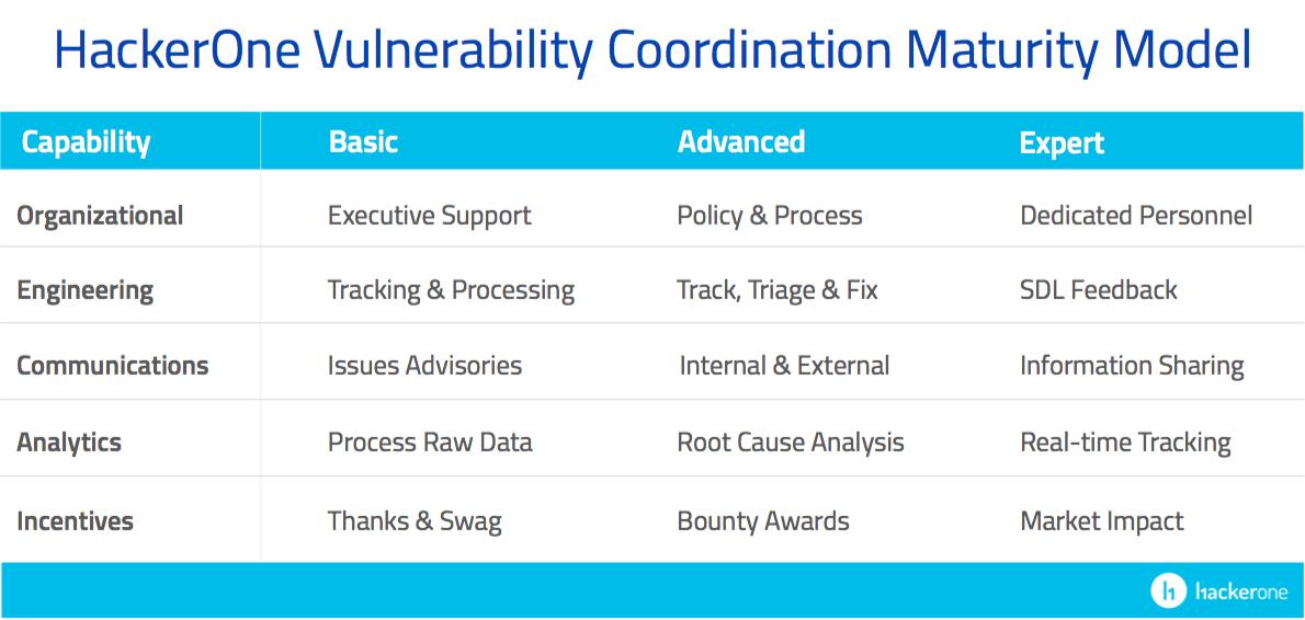 HackerOne launches free Vulnerability Coordination Maturity