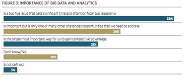 big data importance