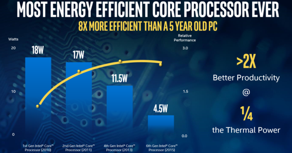 intel skylake better than a 5 year old pc