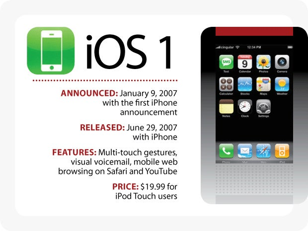 Evolution of iOS: iOS 1