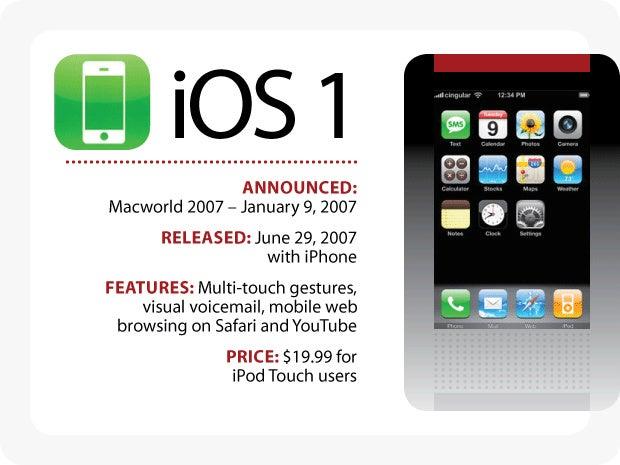 The Evolution of iOS - iOS 1