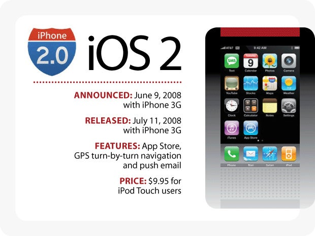 Evolution of iOS: iOS 2