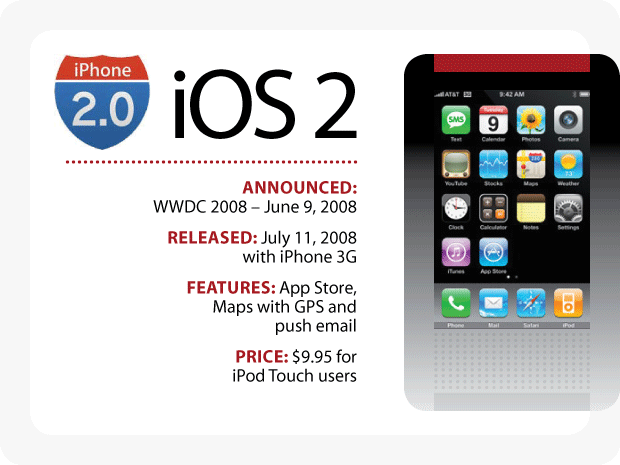 The Evolution of iOS - iOS 2