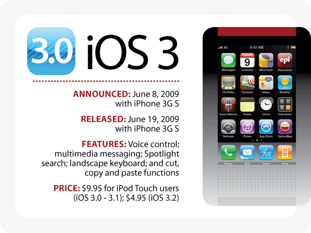 Evolution of iOS: iOS 3