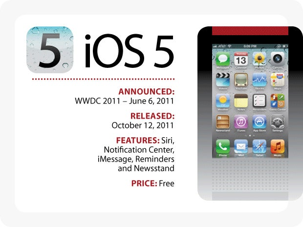 Evolution of iOS: iOS 5