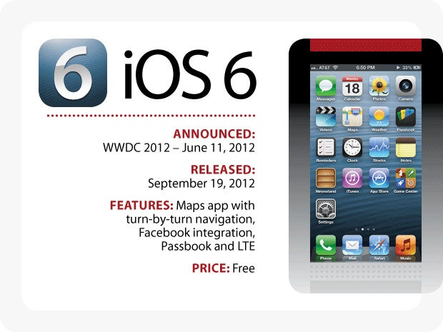 Evolution of iOS: iOS 6
