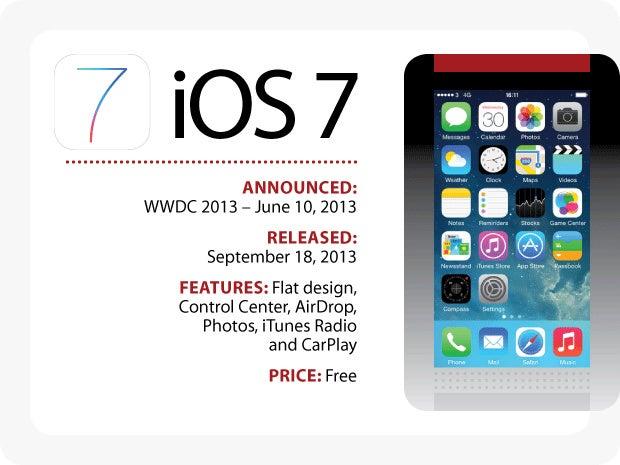 Evolution of iOS: iOS 7