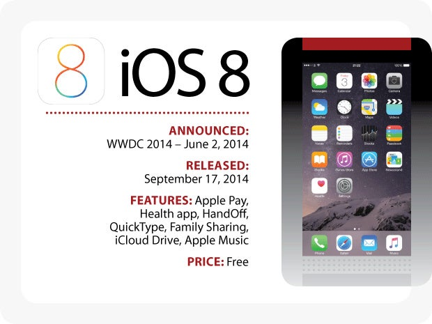 Evolution of iOS: iOS 8