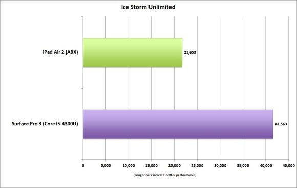 ipad air 2 ice storm unlimited