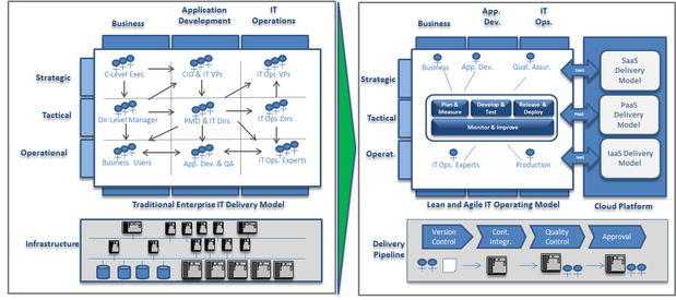 itaas transformation process v3