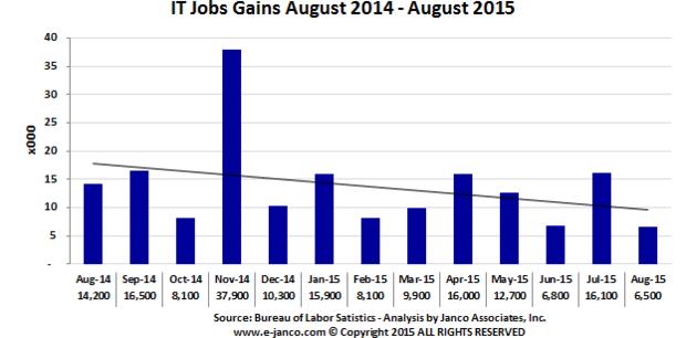 jobgains201508