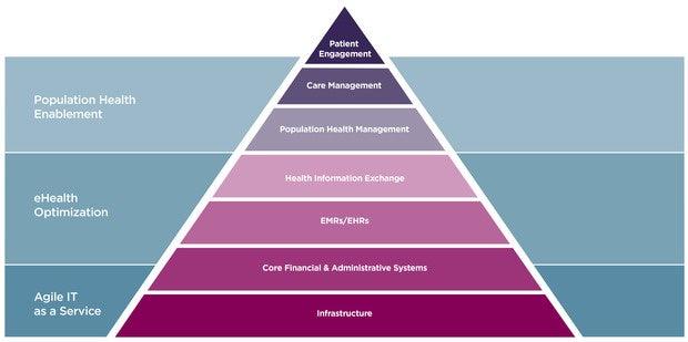 Transforming Healthcare It Cio