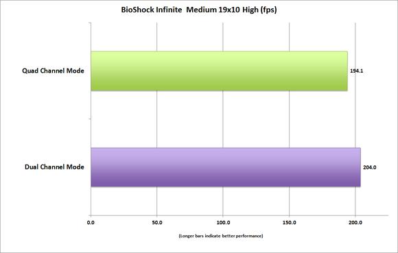 memory bandwidth bioshock infinite medium