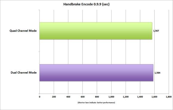 memory bandwidth handbrake