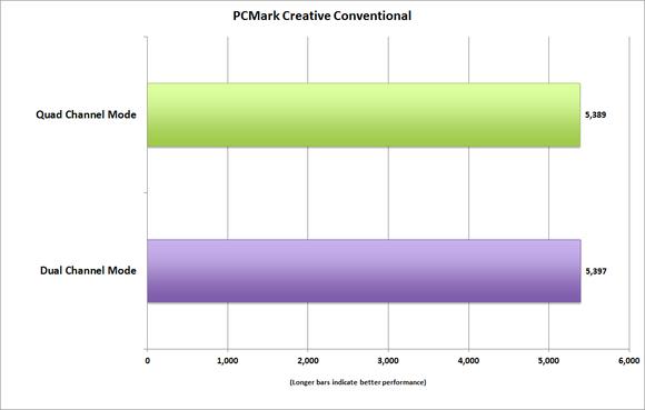 memory bandwidth pcmark8 work conventional