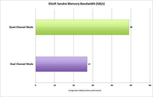 memory bandwidth sisoftsandra