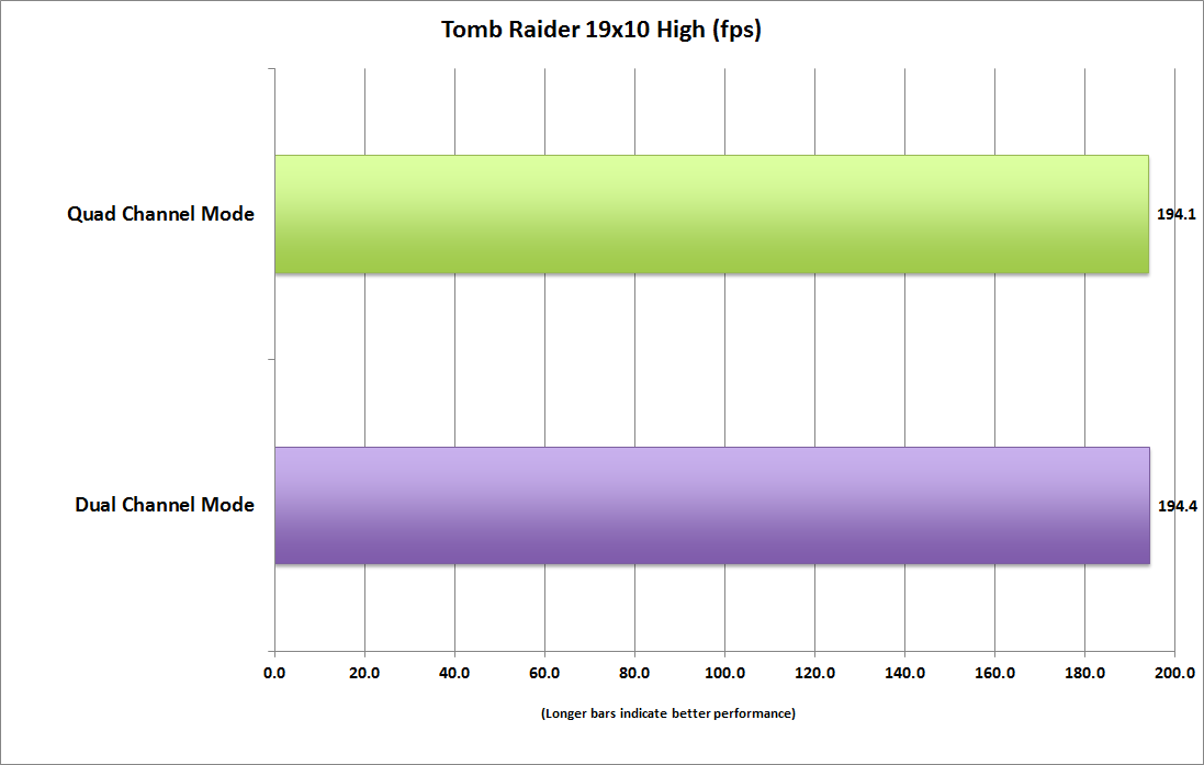 dual channel ram vs single benchmark reimwort flirten