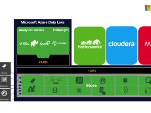 microsoft azure data lake analytics