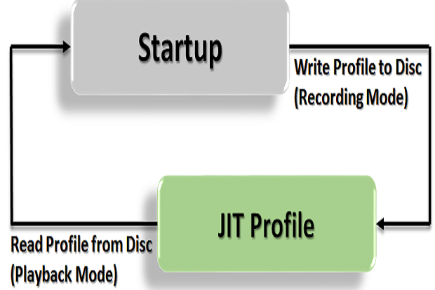 Improve your application startup time using multicore JIT